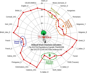 Dodecad Oracle Clos Calc TiGenID006